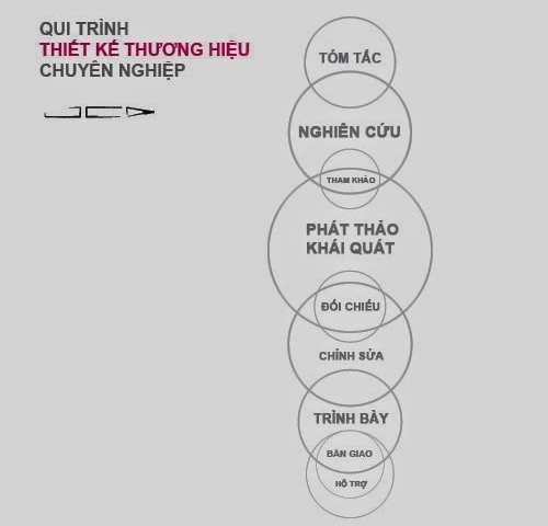 onedesign qui-trinh-thiet-ke-logo